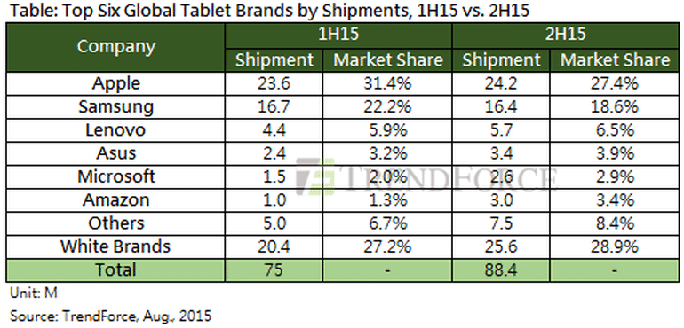 trendforce-tablets-2015.png
