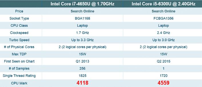 i7-4650u vs i5-6300u.PNG